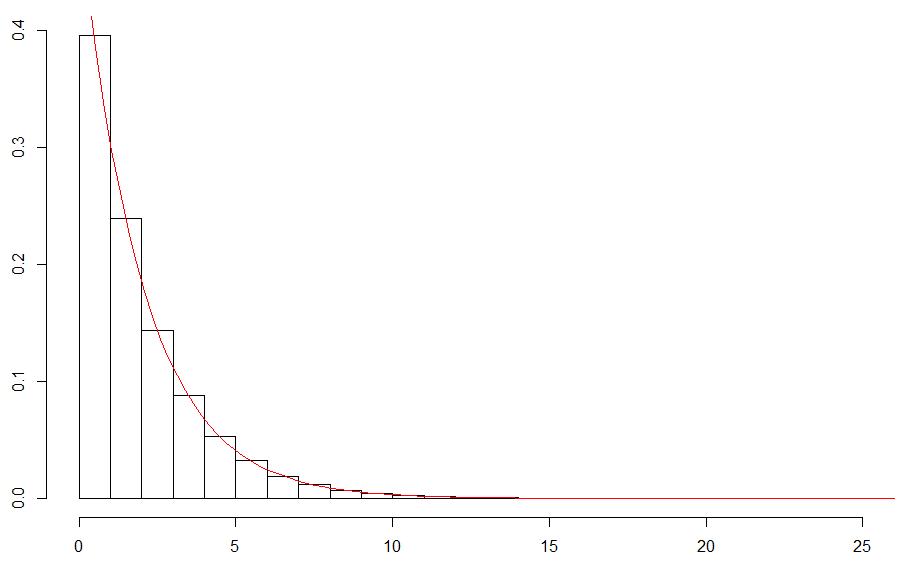 Cumulative Distributive Function - Graph