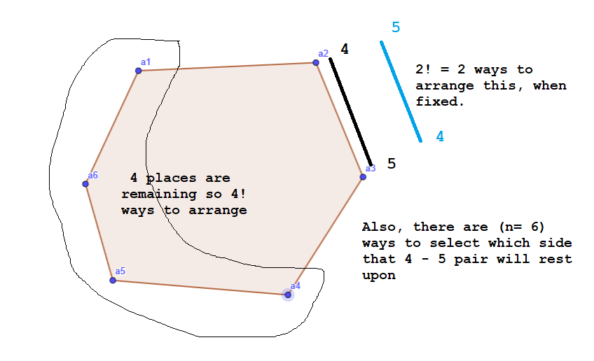 Basic Counting Principle in a Hexagon